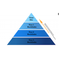 Link Pyramids 3 Tiers of backlinks Phase 3