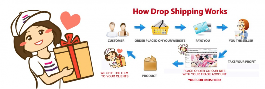 Wholesale & Dropshipping